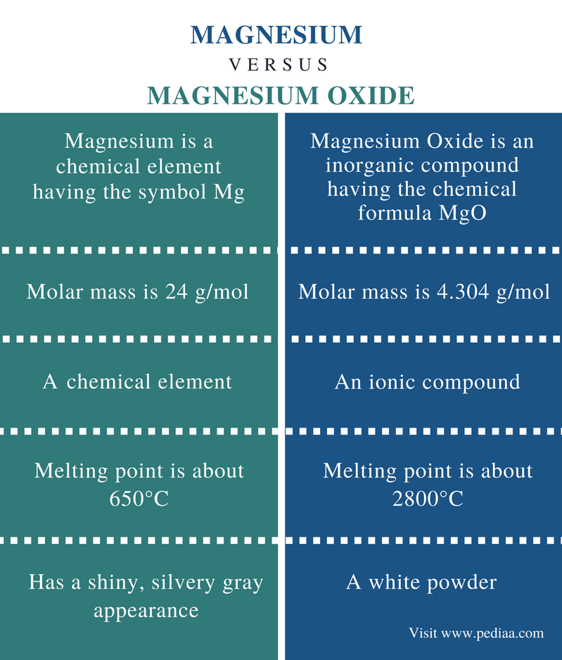 Magnesium Oxide Structure : Difference between magnesium and oxide