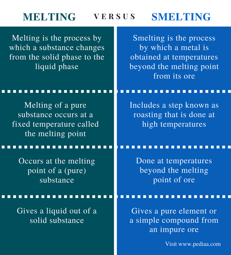 Difference Between Melting and Smelting - Comparison Summary