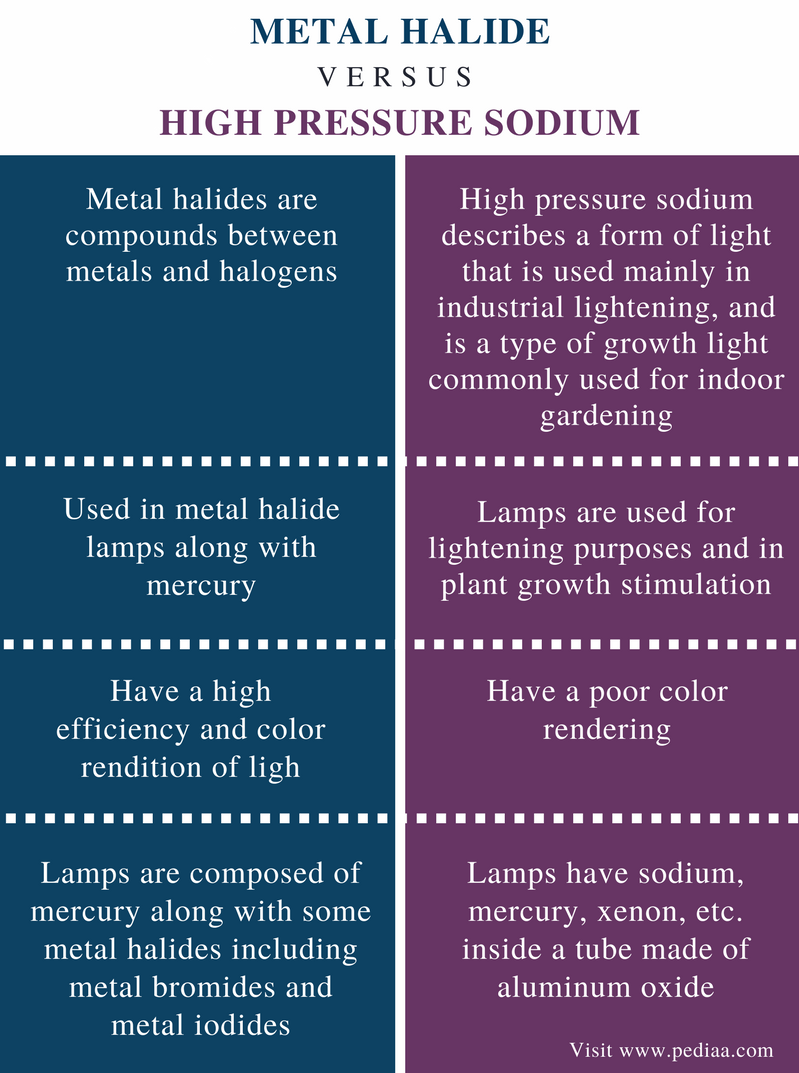 Difference Between Metal Halide and High Pressure Sodium - Comparison Summary