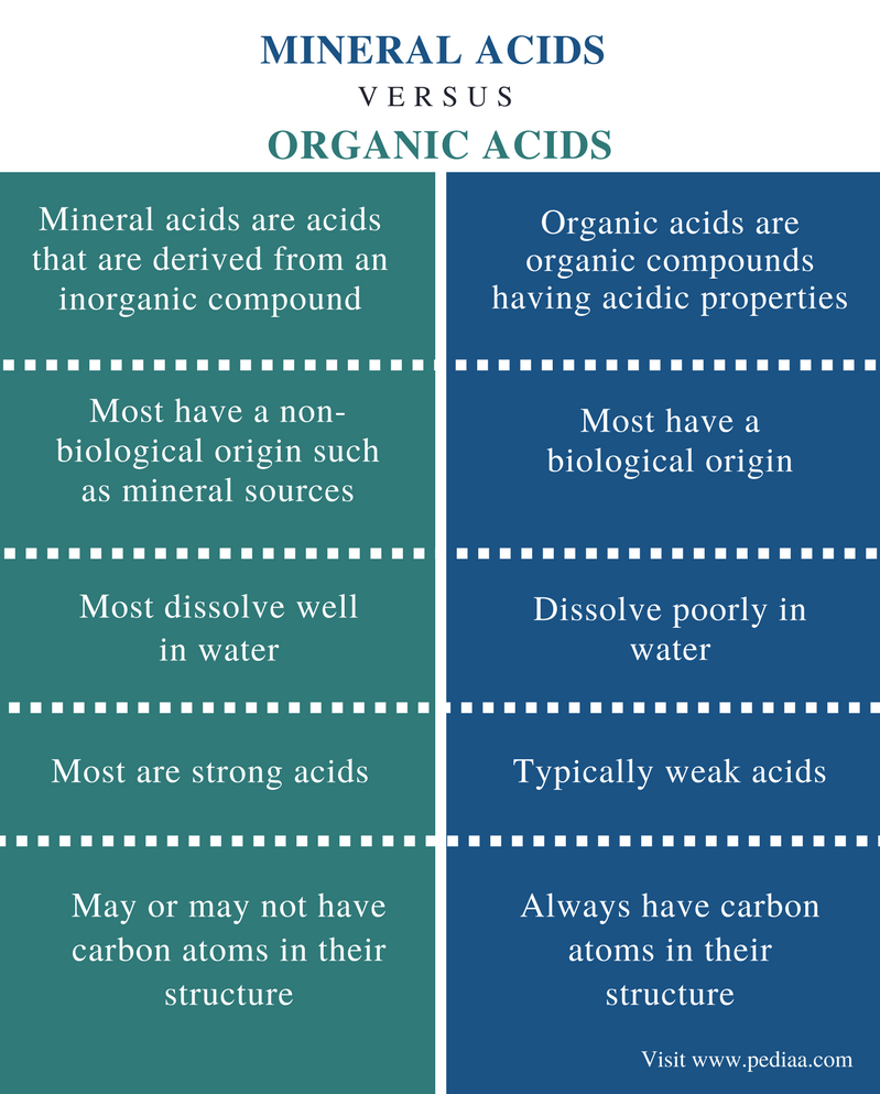Difference Between Mineral Acids and Organic Acids - Comparison Summary