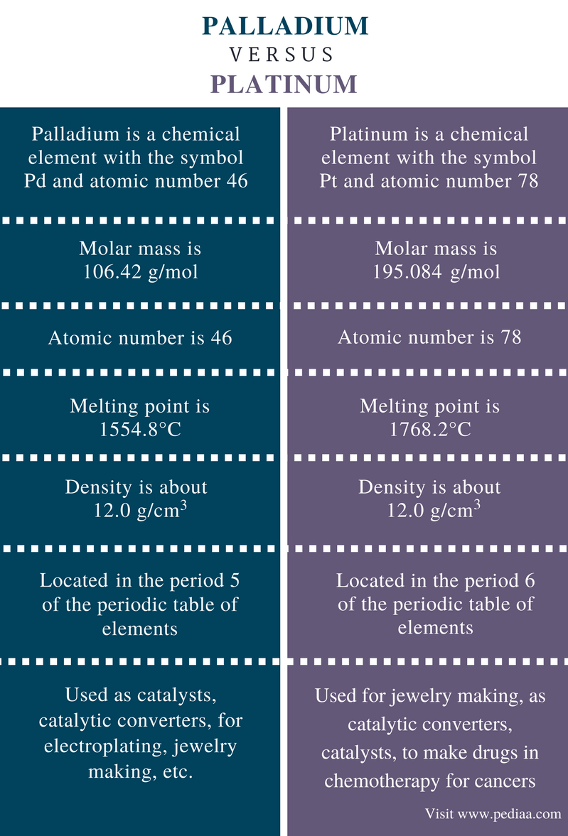 Difference Between Palladium and Platinum - Comparison Summary