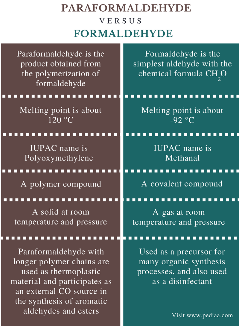 Difference Between Paraformaldehyde and Formaldehyde - Comparison Summary