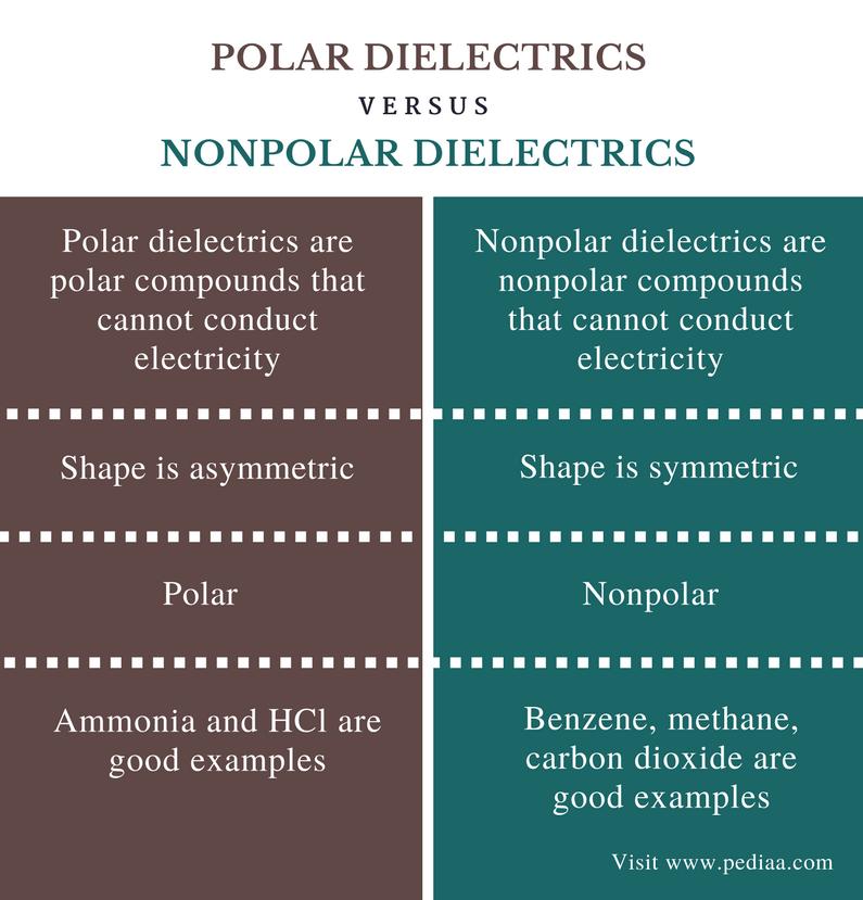 Difference Between Polar and Nonpolar Dielectrics - Comparison Summary