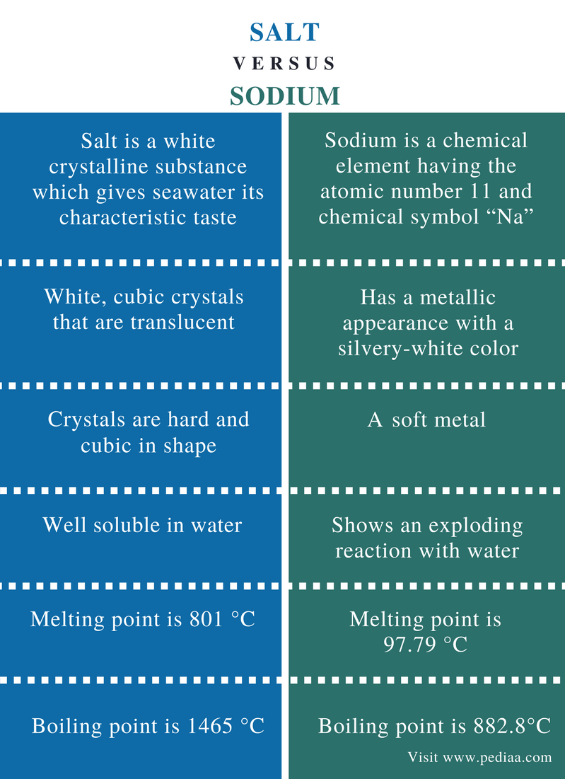 Difference Between Salt and Sodium - Comparison Summary