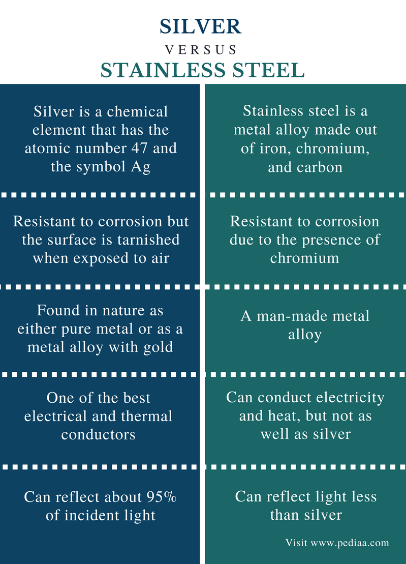 Difference Between Silver and Stainless Steel - Comparison Summary
