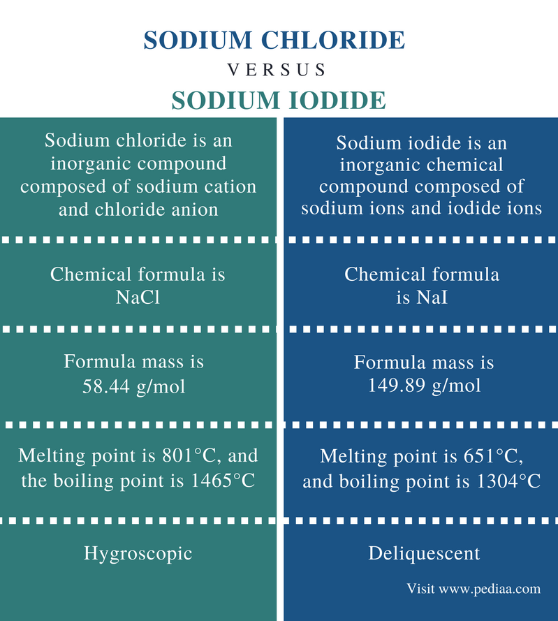 Difference Between Sodium Chloride and Sodium Iodide - Comparison Summary
