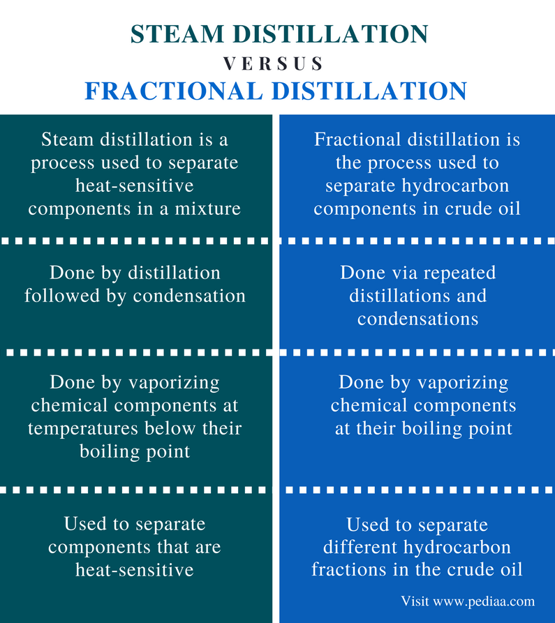 Difference Between Steam Distillation and Fractional Distillation - Comparison Summary