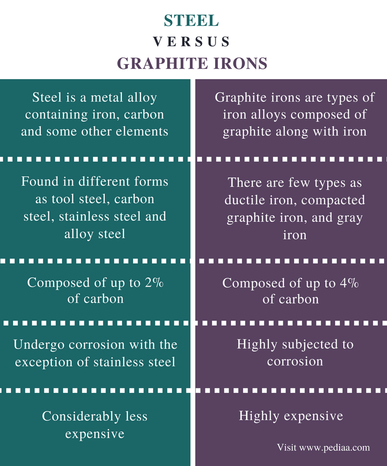 Difference Between Steel and Graphite Irons - Comparison Summary