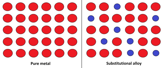 Main Difference -  Substitutional vs  Interstitial Alloys