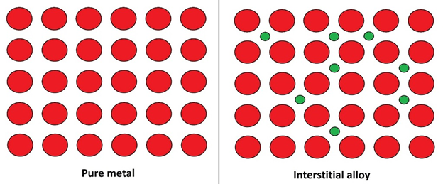 Difference Between Substitutional and Interstitial Alloys
