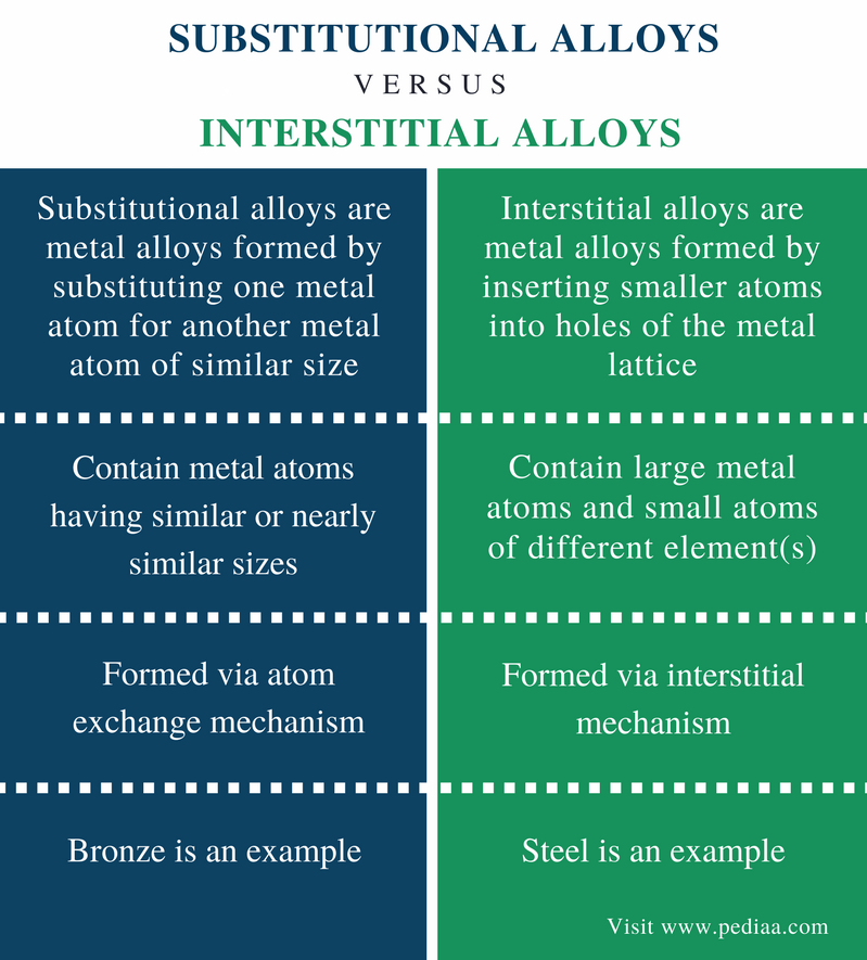 Difference Between Substitutional and Interstitial Alloys - Comparison Summary