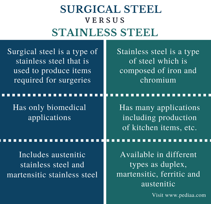 Difference Between Surgical Steel and Stainless Steel - Comparison Summary