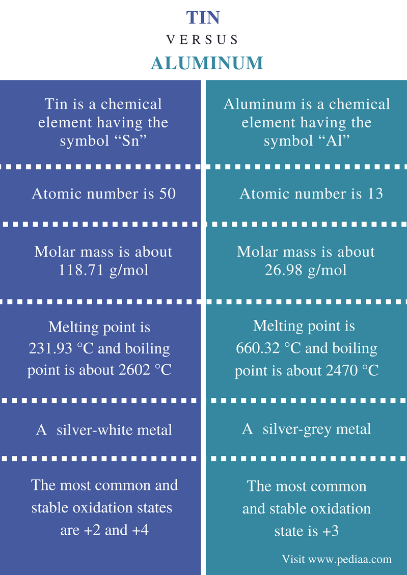 Difference Between Tin and Aluminum - Comparison Summary