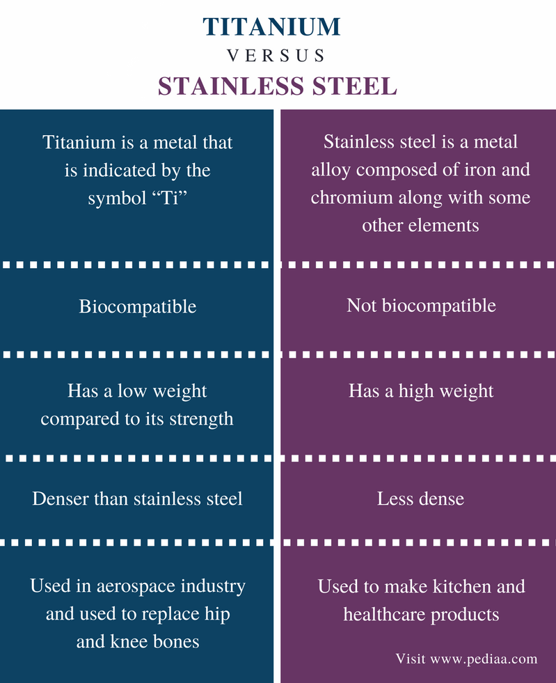 Difference Between Titanium and Stainless Steel - Comparison Summary
