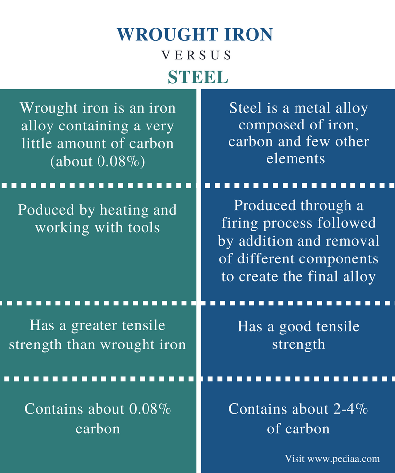 Difference between steel and iron pdf995