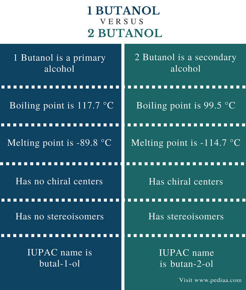 Difference Between 1 Butanol and 2 Butanol - Comparison Summary