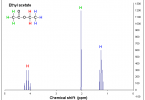 Difference Between 1H NMR and 13C NMR