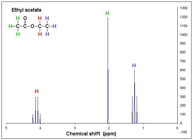 difference between 1h nmr and 13c nmr  u2013 pediaa com