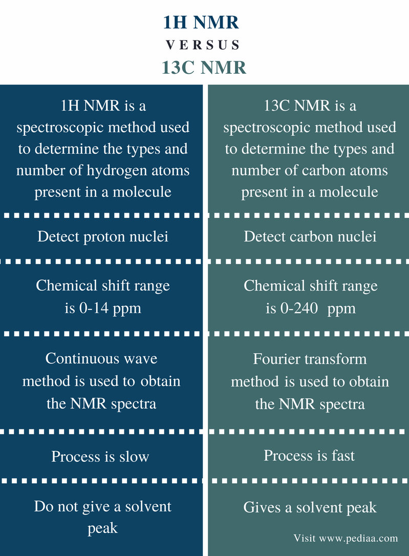 Difference Between 1H NMR and 13C NMR - Comparison Summary