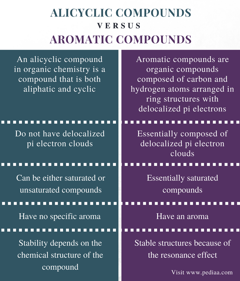 Difference Between Alicyclic and Aromatic Compounds - Comparison Summary