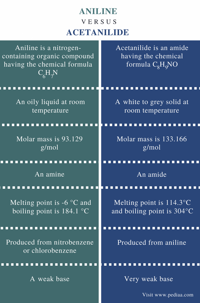 Difference Between Aniline And Acetanilide Definition