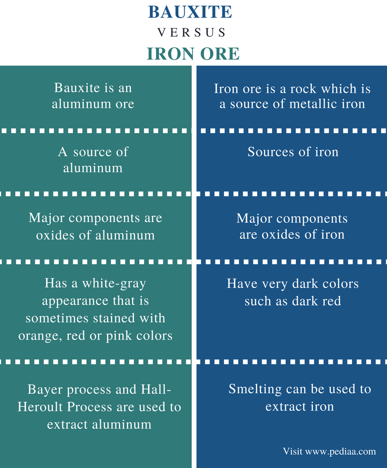 Difference Between Bauxite and Iron Ore - Comparison Summary