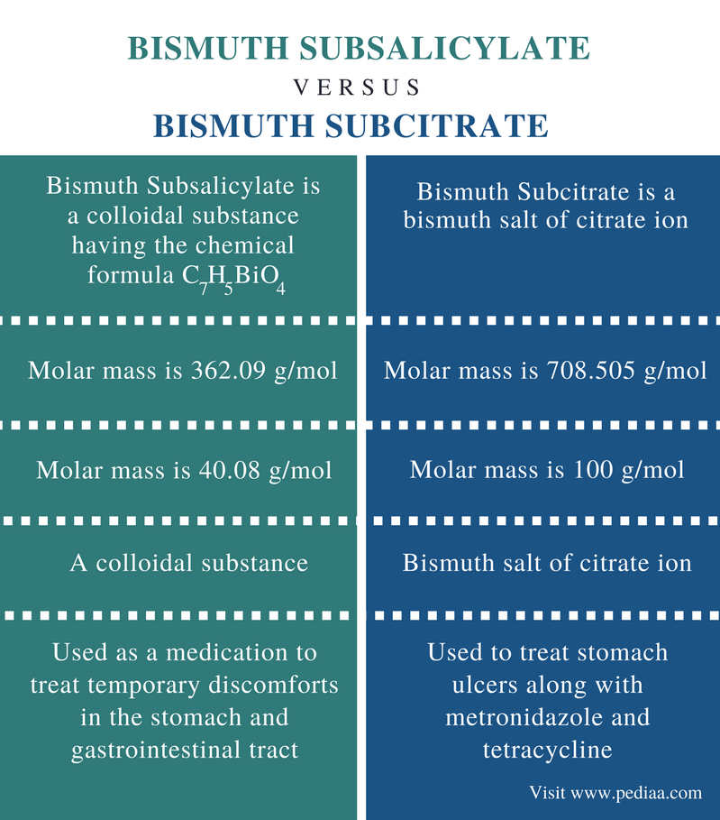 Difference Between Bismuth Subsalicylate and Bismuth Subcitrate - Comparison Summary