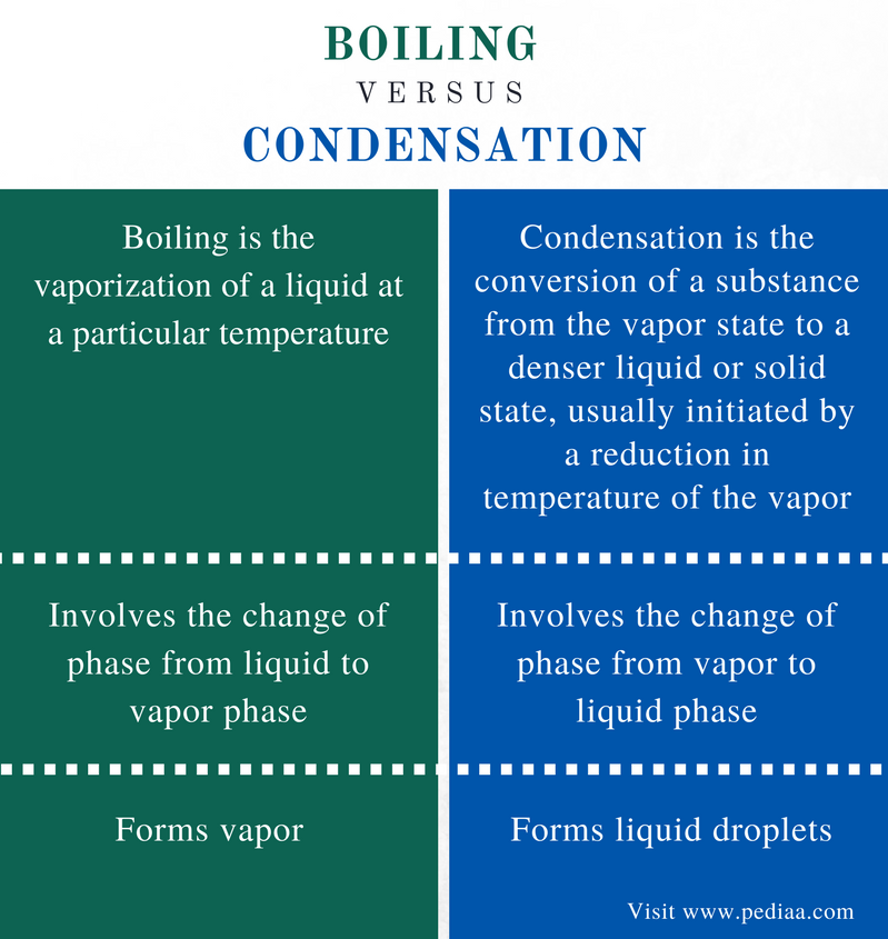 Difference Between Boiling and Condensation - Comparison Summary