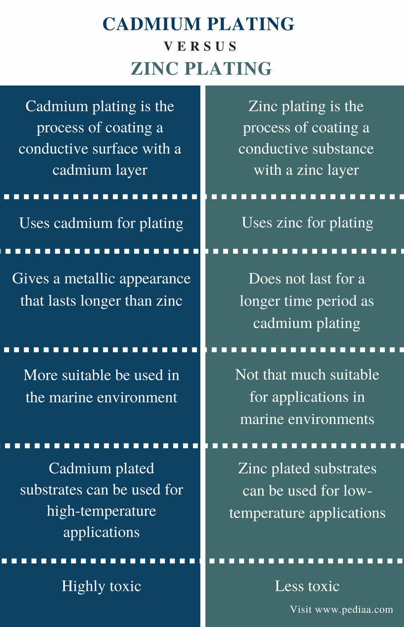 Difference Between Cadmium Plating and Zinc Plating - Comparison Summary