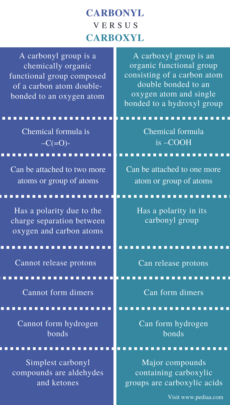 Difference Between Carbonyl and Carboxyl - Comparison Summary