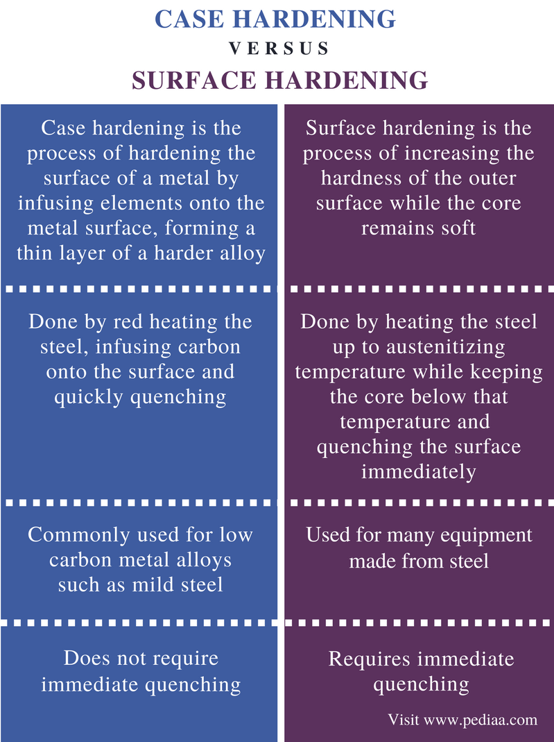 Difference Between Case Hardening and Surface Hardening - Comparison Summary
