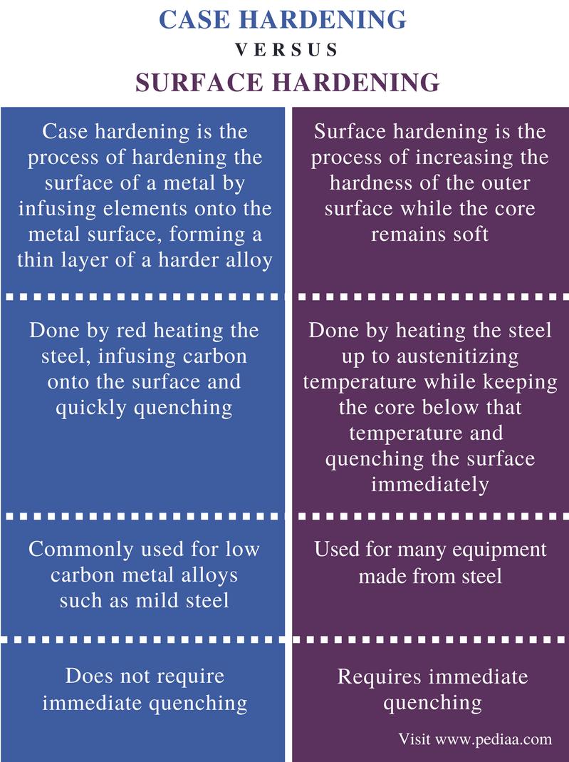 Case Carburising Pdf