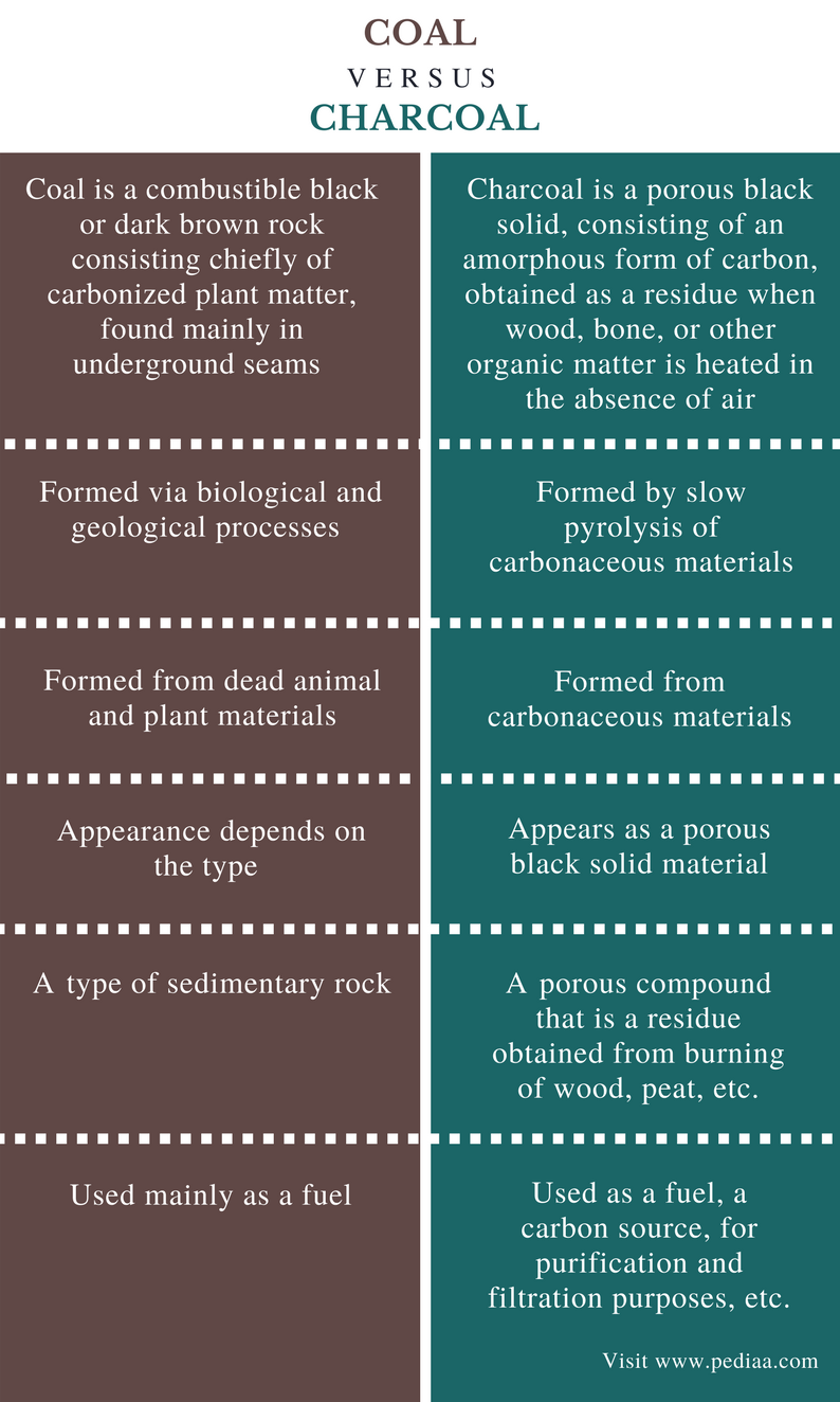 Difference Between Coal and Charcoal - Comparison Summary