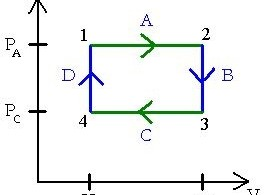 Difference Between Cyclic and Reversible Process