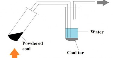 Difference Between Destructive Distillation and Fractional Distillation