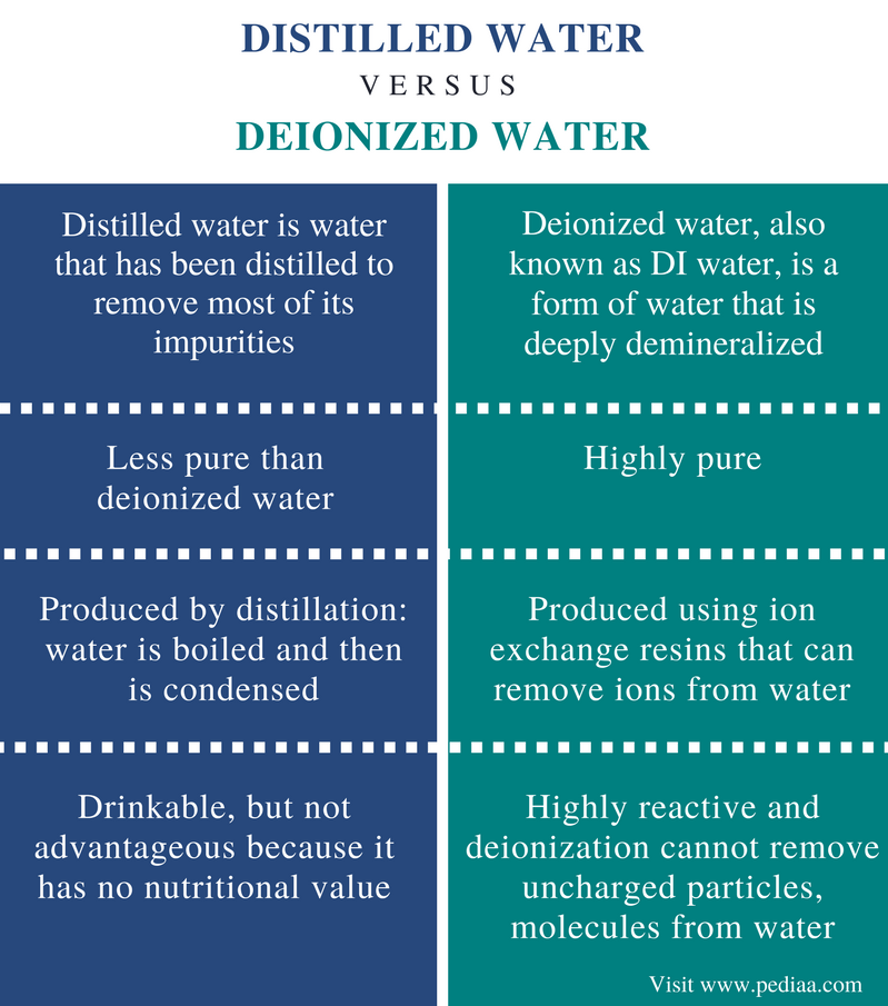 what is the difference between distilled water and saline water What is the difference in sterile water and  the difference between distilled water and sterile water is that whereas  saline is water h2o with.