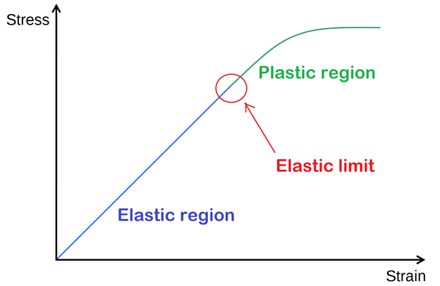 Main Difference - Elastic vs Plastic Deformation