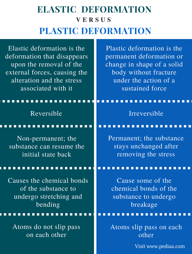 Difference Between Elastic and Plastic Deformation - Comparison Summary