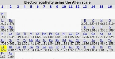 Difference Between Electron Gain Enthalpy and Electronegativity