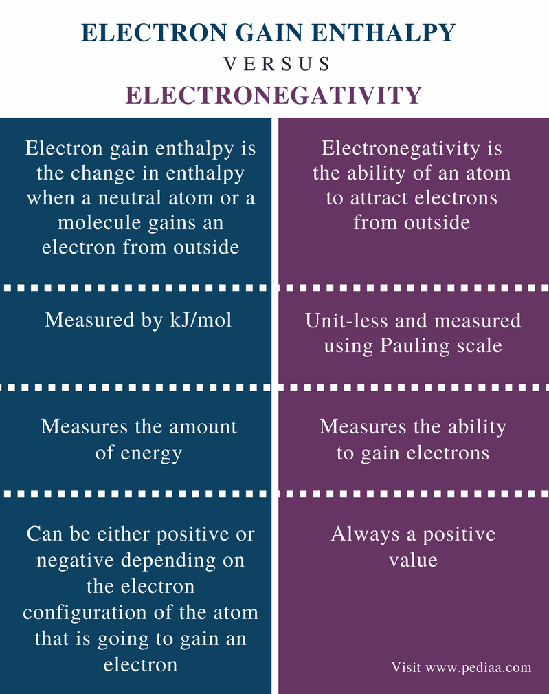 Difference Between Electron Gain Enthalpy and Electronegativity - Comparison Summary