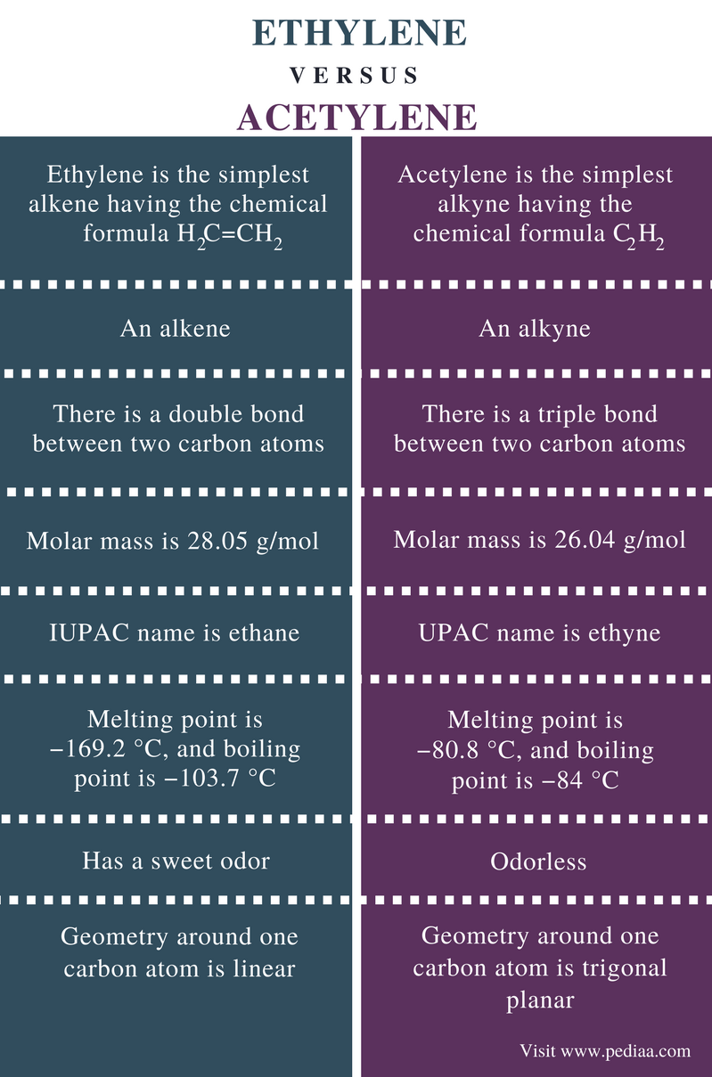 Difference Between Ethylene and Acetylene - Comparison Summary