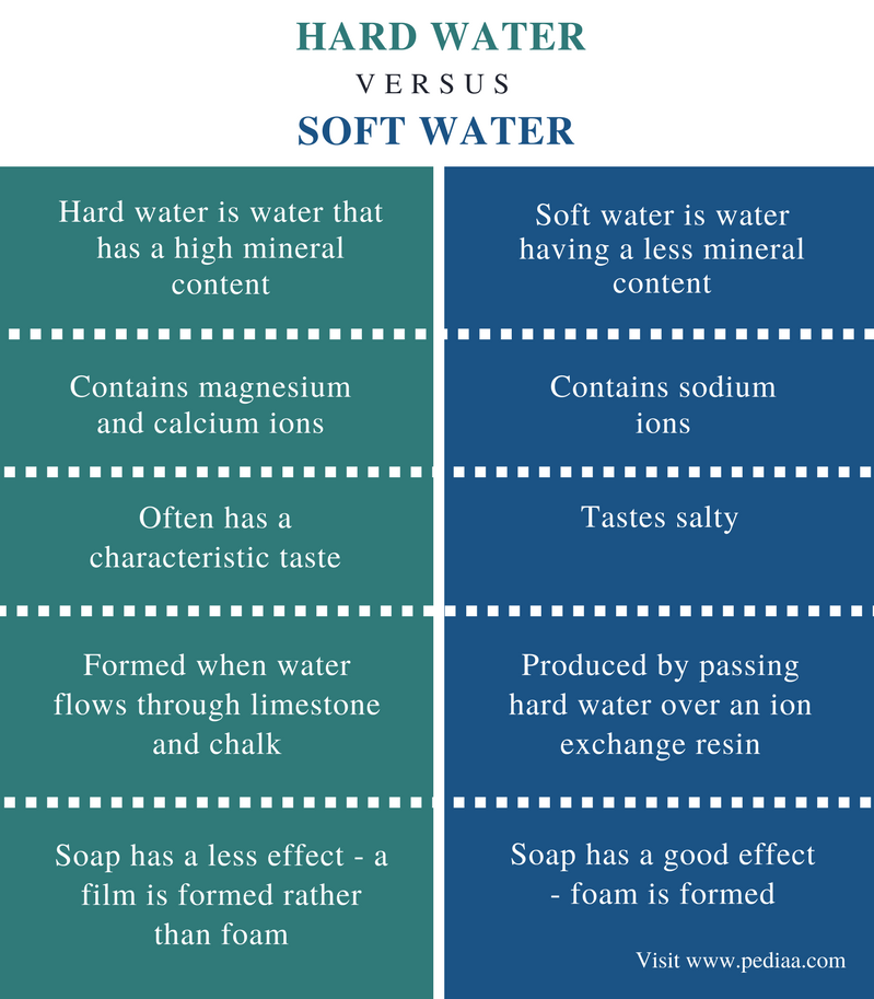 Difference Between Hard Water and Soft Water - Comparison Summary