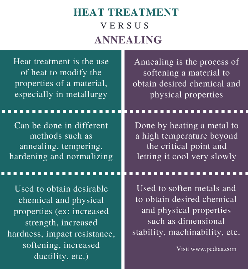 Difference Between Heat Treatment and Annealing - Comparison Summary
