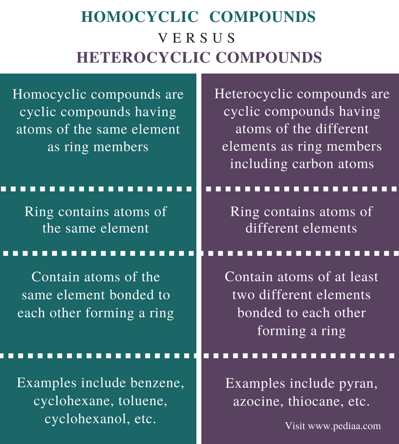 Difference Between Homocyclic and Heterocyclic Compounds - Comparison Summary