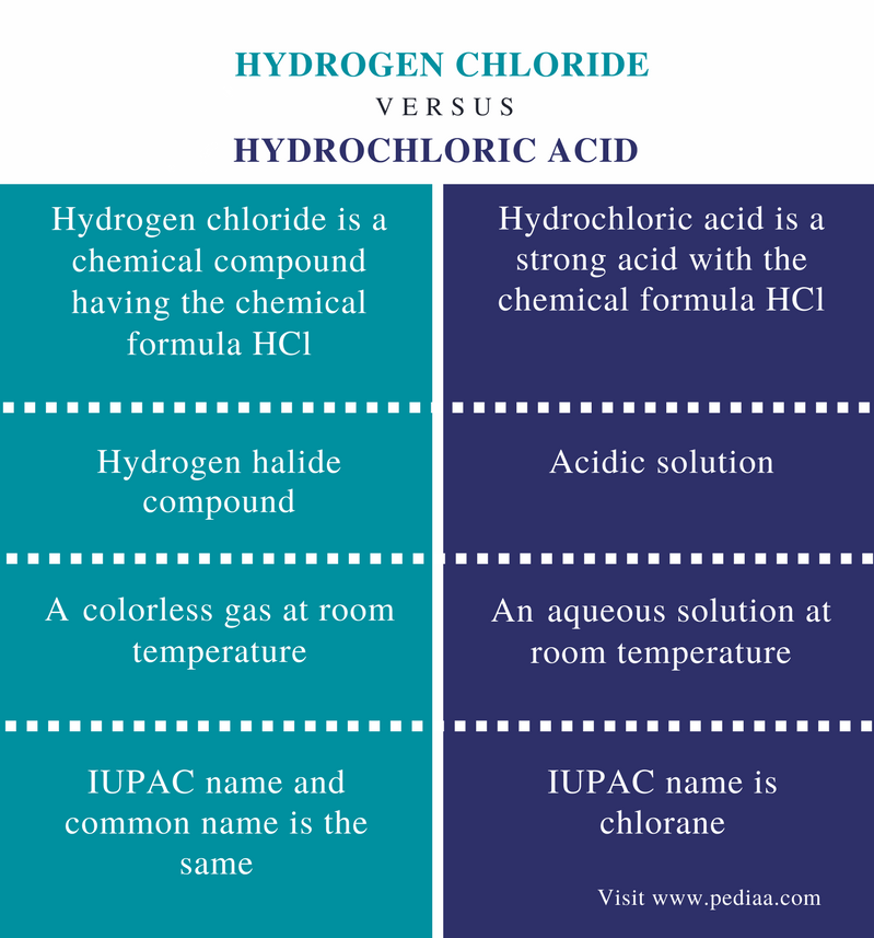 Hydrogen Chloride Phase At Room Temperature
