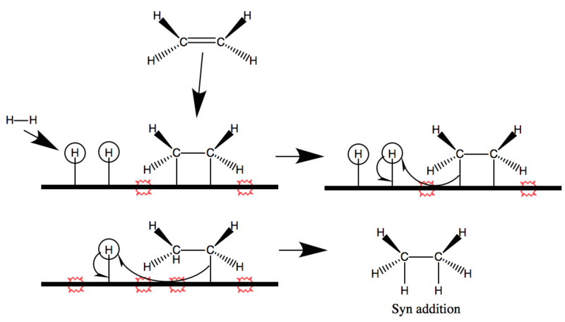 Difference Between Hydrogenation and Reduction
