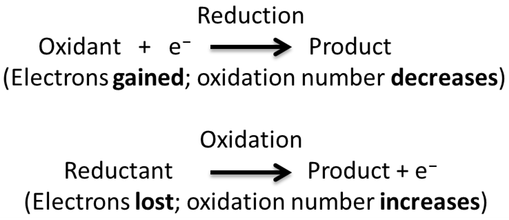 Main Difference - Hydrogenation vs Reduction
