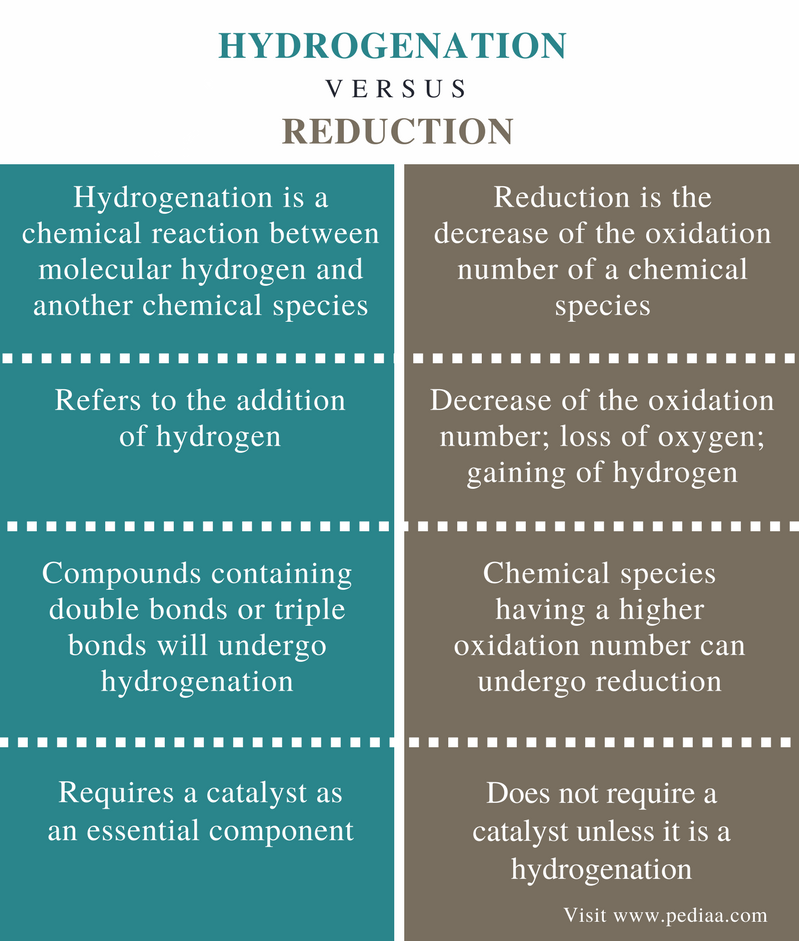 Difference Between Hydrogenation and Reduction - Comparison Summary