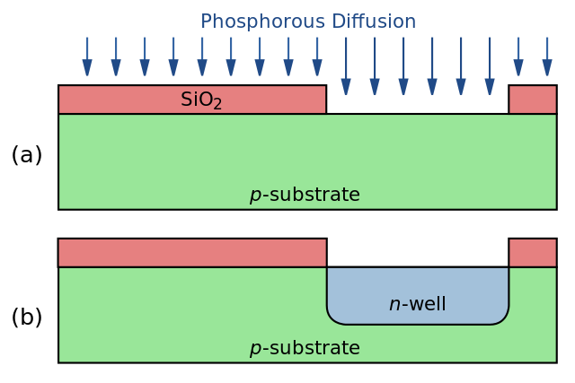 Difference Between Ion implantation and Diffusion