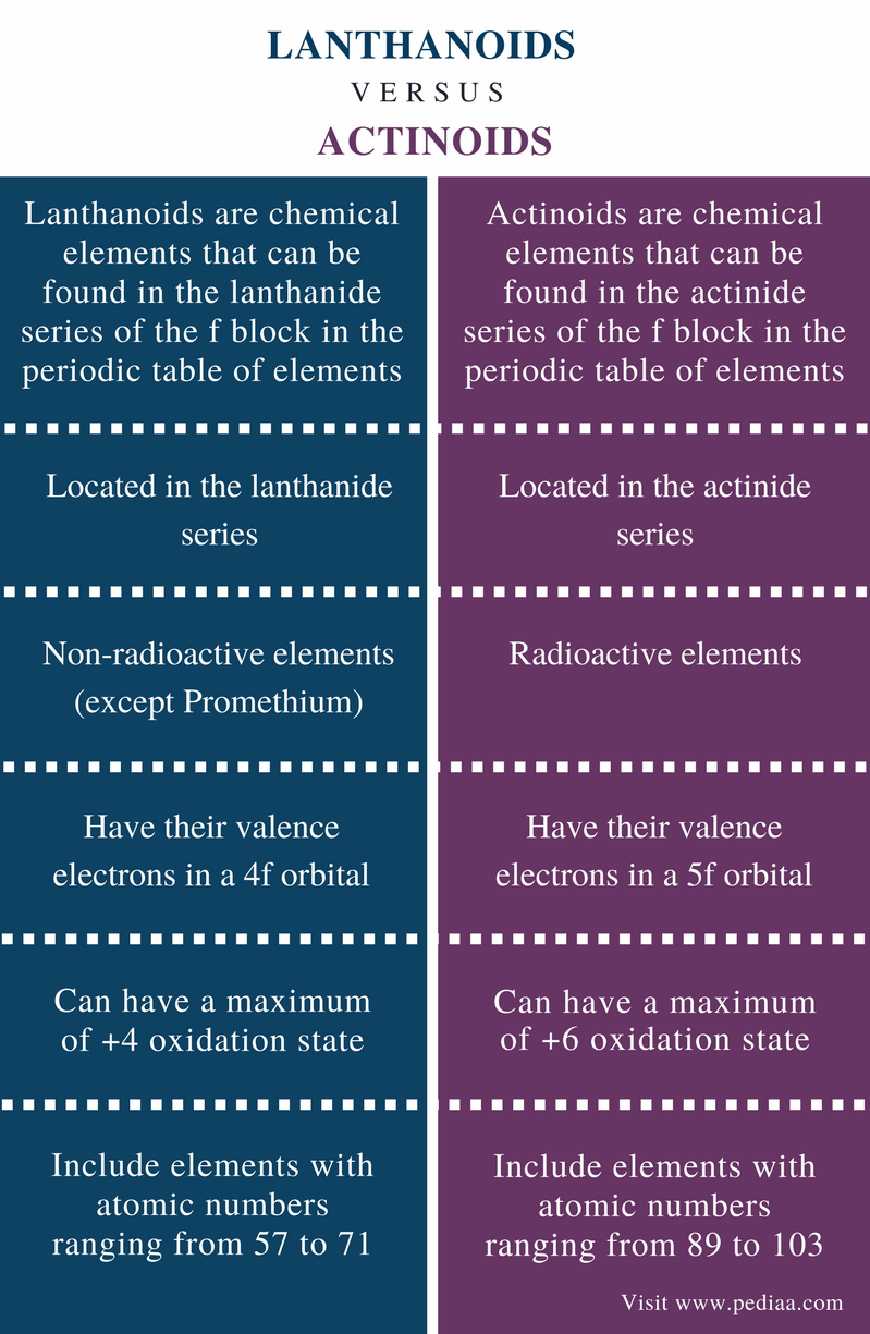 Difference Between Lanthanoids and Actinoids - Comparison Summary
